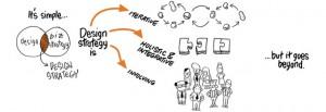 Infográfico sobre Design Estratégico