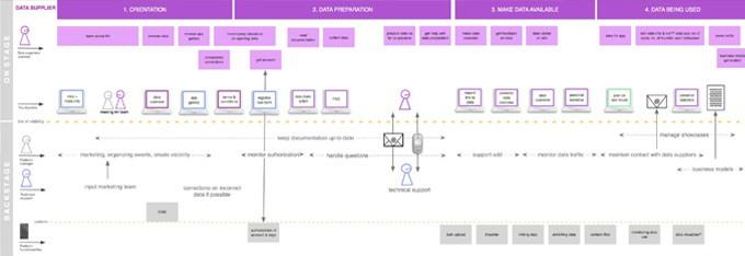 Exemplo de Blueprint de Serviço - Tudo Pelo Cliente